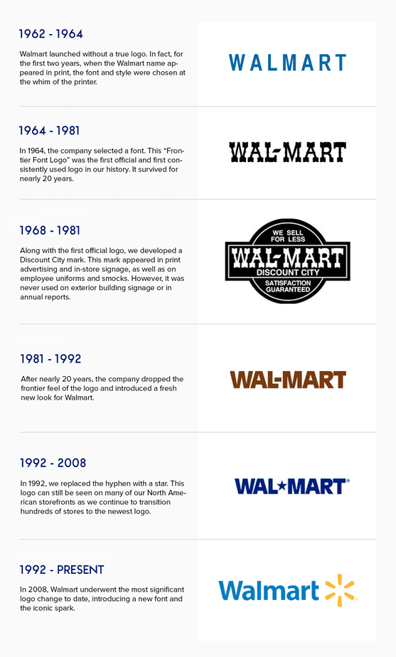 wallmart logo evolution