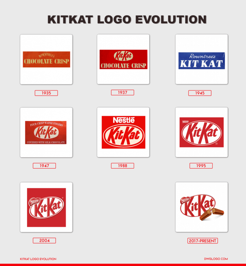 kitkat logo evolutoion